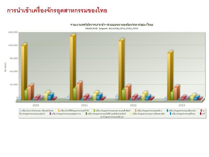 การนำเข้าเครื่องจักรอุตสาหกรรมของไทย