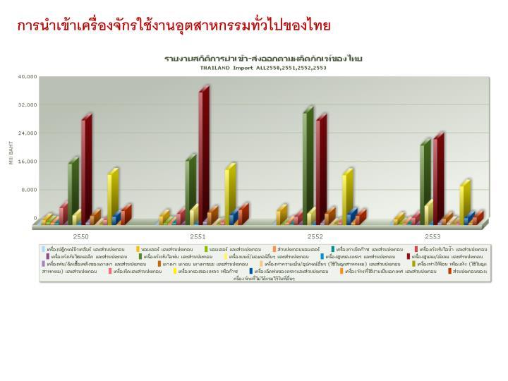 การนำเข้าเครื่องจักรใช้งานอุตสาหกรรมทั่วไปของไทย