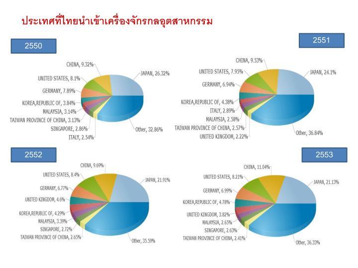 ประเทศที่ไทยนำเข้าเครื่องจักรกลอุตสาหกรรม