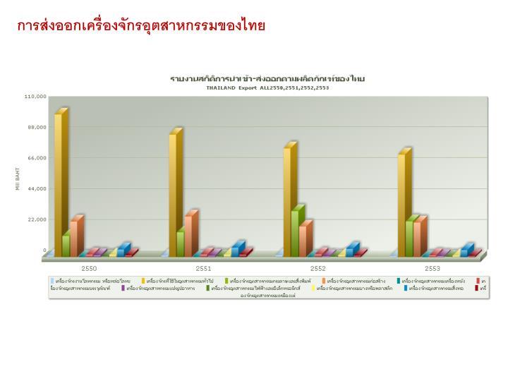 การส่งออกเครื่องจักรอุตสาหกรรมของไทย
