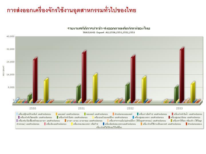 การส่งออกเครื่องจักรใช้งานอุตสาหกรรมทั่วไปของไทย