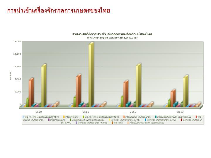 การนำเข้าเครื่องจักรกลการเกษตรของไทย