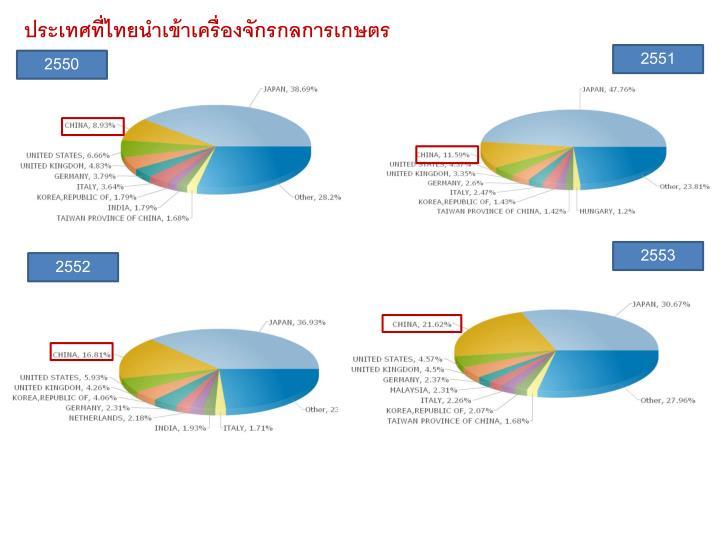 ประเทศที่ไทยนำเข้าเครื่องจักรกลการเกษตร