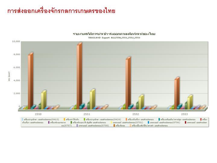 การส่งออกเครื่องจักรกลการเกษตรของไทย