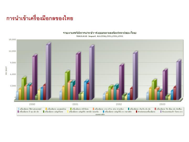 การนำเข้าเครื่องมือกลของไทย