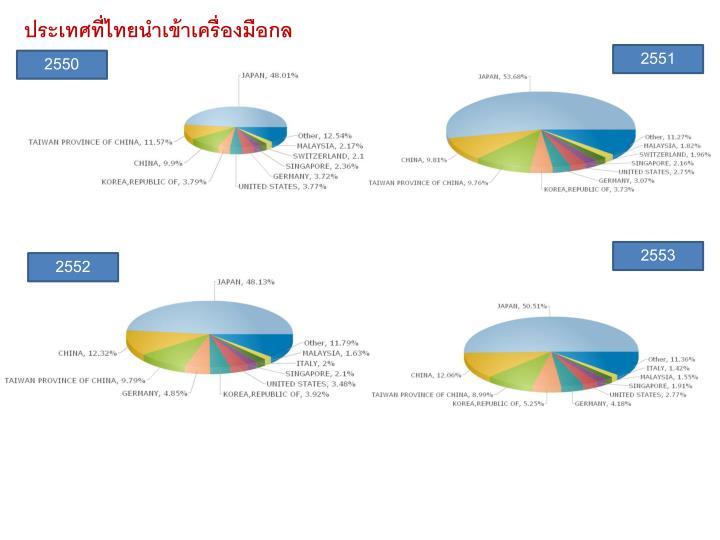 ประเทศที่ไทยนำเข้าเครื่องมือกล