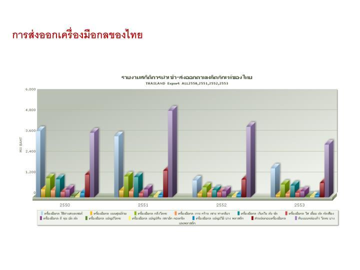 การส่งออกเครื่องมือกลของไทย