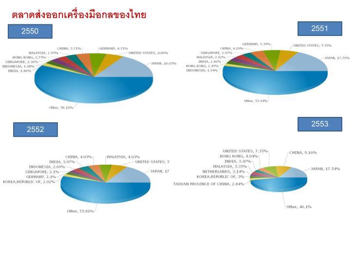 ตลาดส่งออกเครื่องมือกลของไทย
