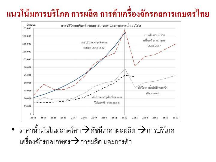แนวโน้มการบริโภค การผลิต การค้าเครื่องจักรกลการเกษตรไทย