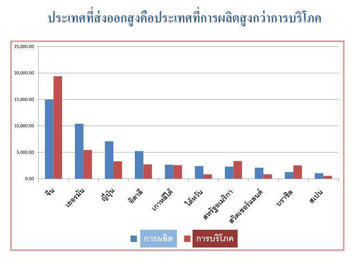 ประเทศที่ส่งออกสูงคือประเทศที่การผลิตสูงกว่าการบริโภค