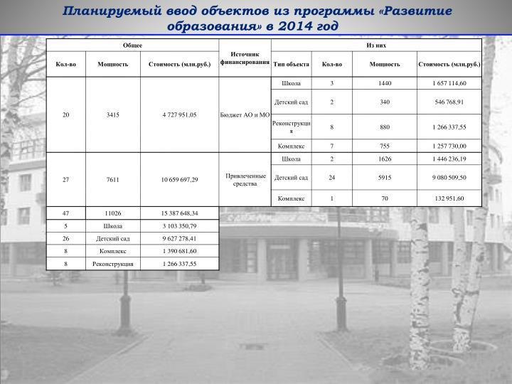 Планируемый ввод объектов из программы «Развитие образования» в 2014 год
