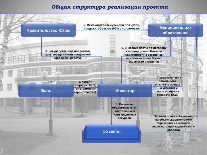 Общая структура реализации проекта
