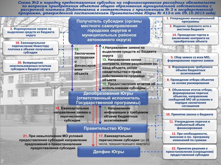 Схема №2 к порядку предоставления субсидии на