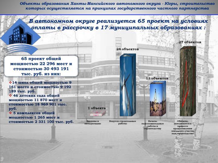 Объекты образования Ханты-Мансийского автономного округа -