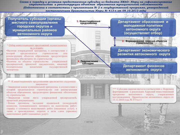 Схема к порядку и условиям предоставления субсидии из бюджета ХМАО– Югры на