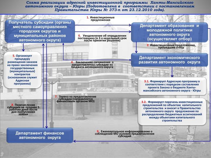 Схема реализации адресной инвестиционной программы  Ханты-Мансийского автономного округа –