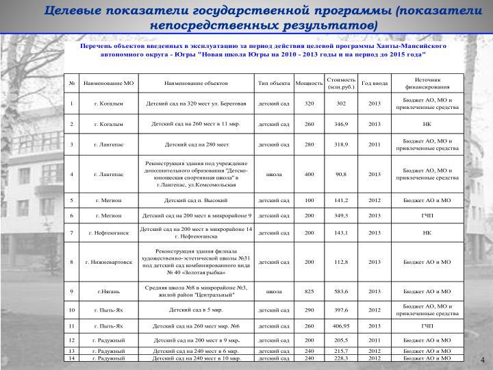 Целевые показатели государственной программы (показатели непосредственных результатов)