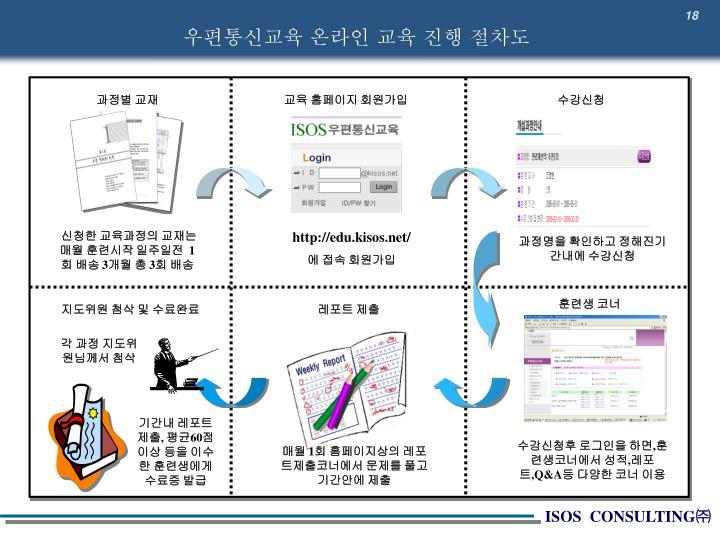 우편통신교육 온라인 교육 진행 절차도