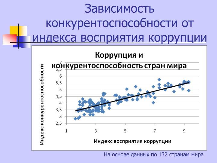 Зависимость конкурентоспособности от индекса восприятия коррупции