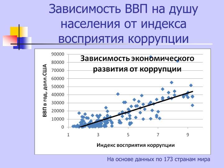 Зависимость ВВП на душу населения от индекса восприятия коррупции