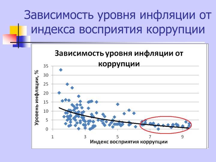 Зависимость уровня инфляции от индекса восприятия коррупции