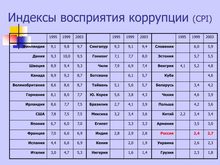 Индексы восприятия коррупции