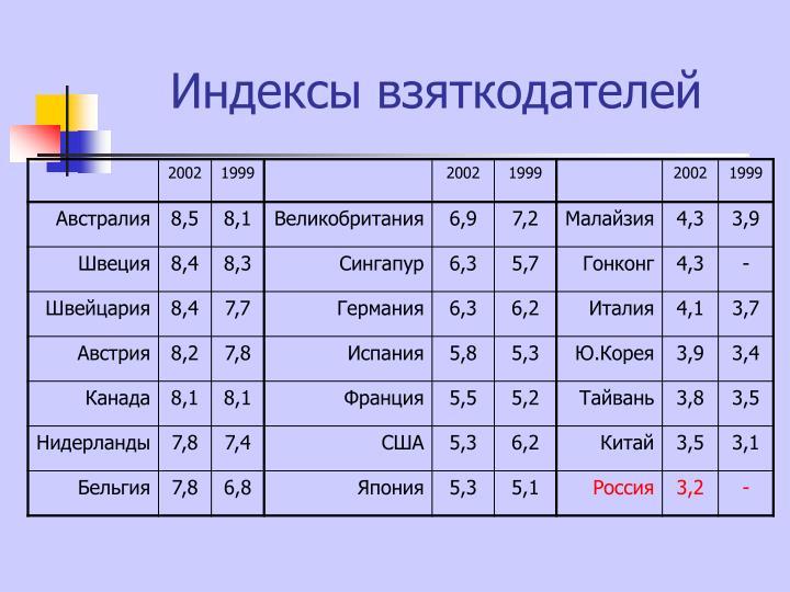 Индексы взяткодателей