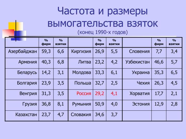 Частота и размеры вымогательства взяток