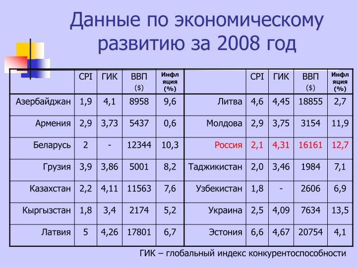 Данные по экономическому развитию за 2008 год