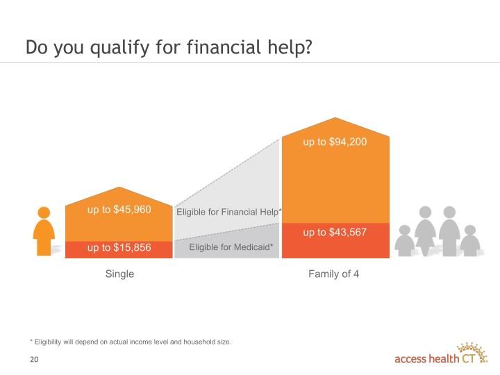 Do you qualify for financial help?