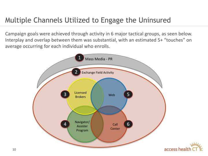 Multiple Channels Utilized to Engage the Uninsured