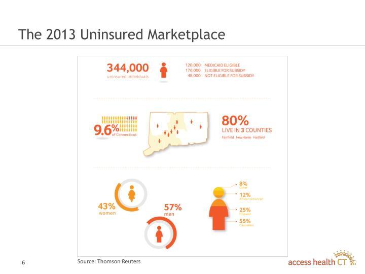 The 2013 Uninsured Marketplace