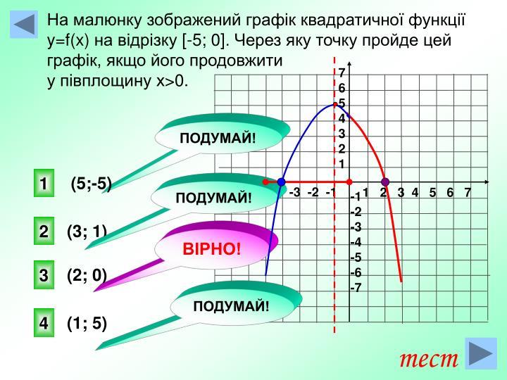 На малюнку зображений графік квадратичної функції
