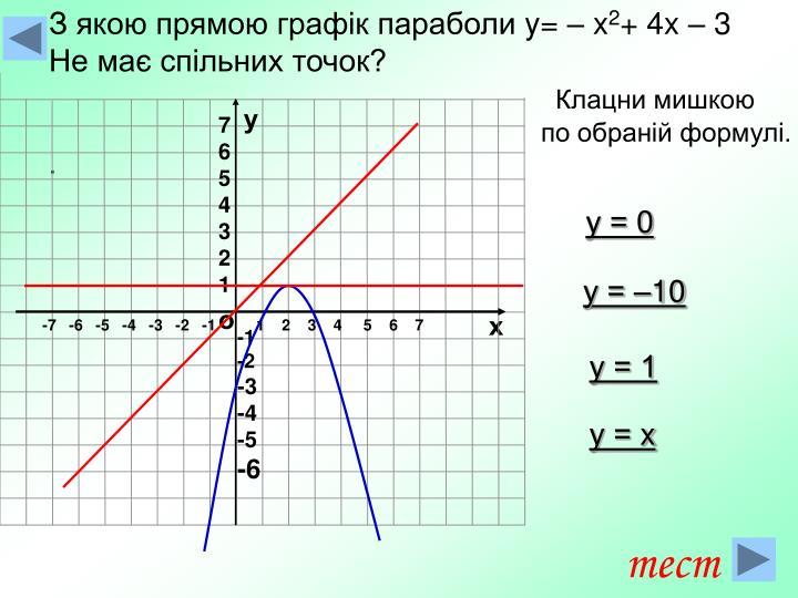 З якою прямою графік параболи