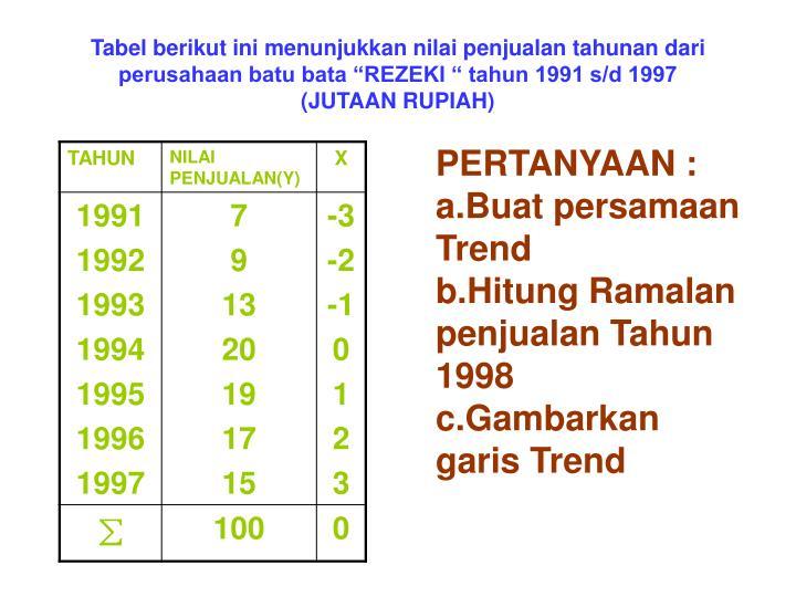"""Tabel berikut ini menunjukkan nilai penjualan tahunan dari perusahaan batu bata """"REZEKI """" tahun 1991 s/d 1997"""