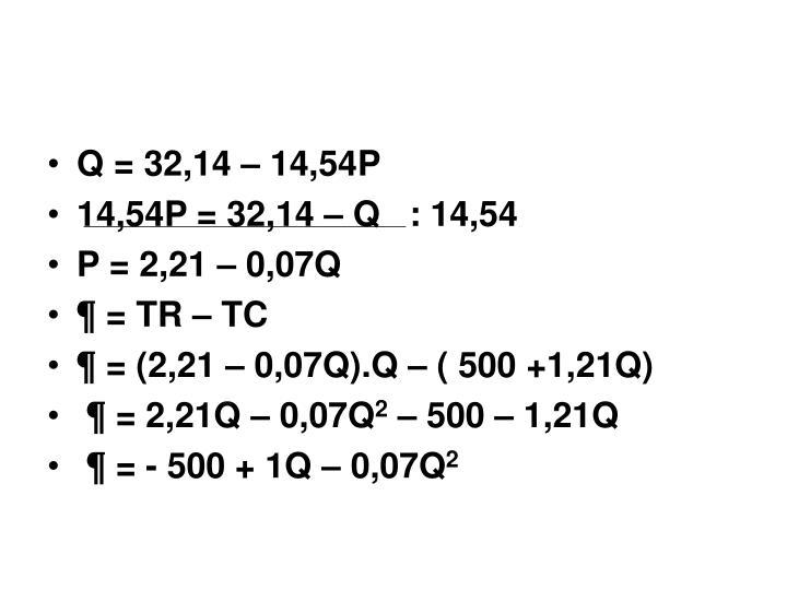 Q = 32,14 – 14,54P