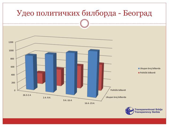 Удео политичких билборда - Београд