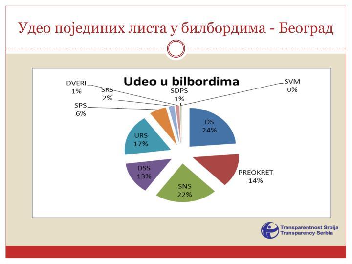 Удео појединих листа у билбордима - Београд