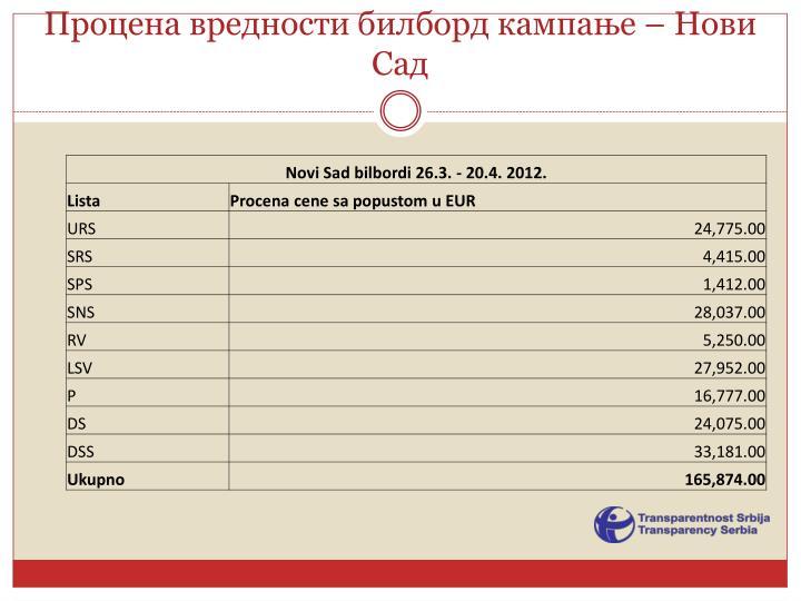 Процена вредности билборд кампање – Нови Сад