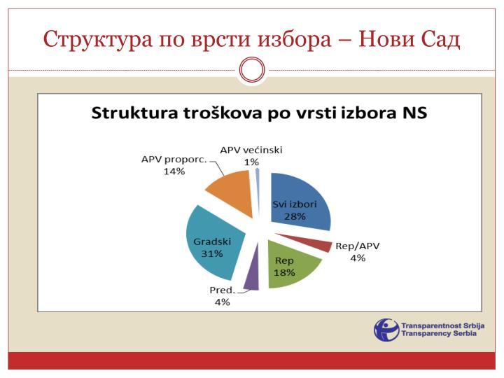 Структура по врсти избора – Нови Сад