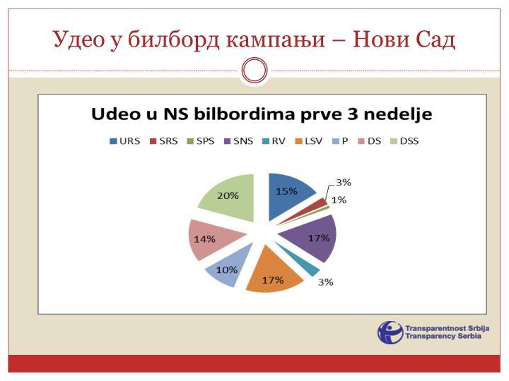 Удео у билборд кампањи – Нови Сад