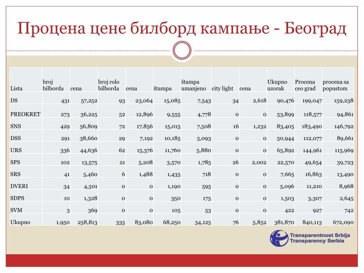 Процена цене билборд кампање - Београд