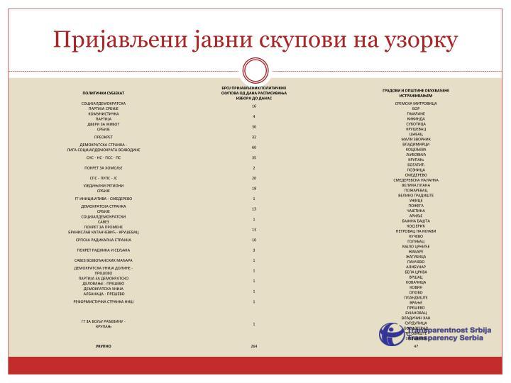 Пријављени јавни скупови на узорку
