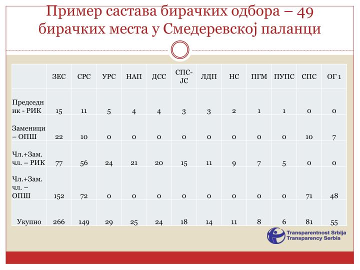 Пример састава бирачких одбора – 49 бирачких места у Смедеревској паланци