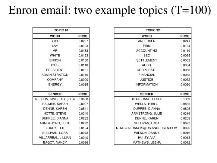 Enron email: two example topics (T=100)