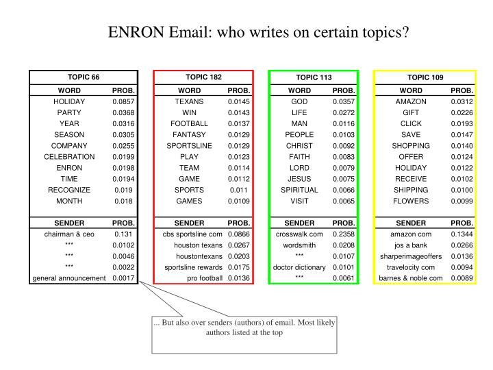 ENRON Email: who writes on certain topics?