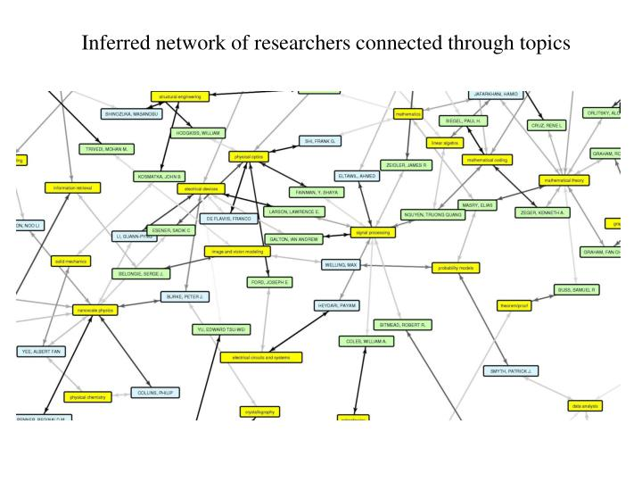 Inferred network of researchers connected through topics