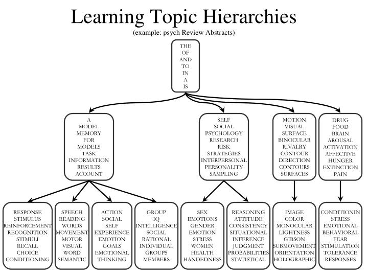 Learning Topic Hierarchies