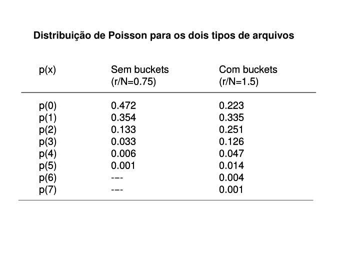 Distribuição de Poisson para os dois tipos de arquivos