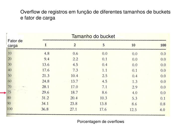 Overflow de registros em função de diferentes tamanhos de buckets